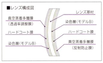 カラービューレンズの構造